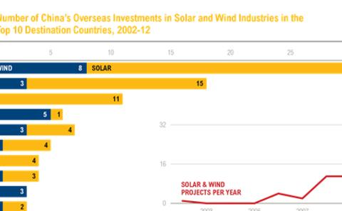 中国太阳能及风电产业对外投资十大输出国