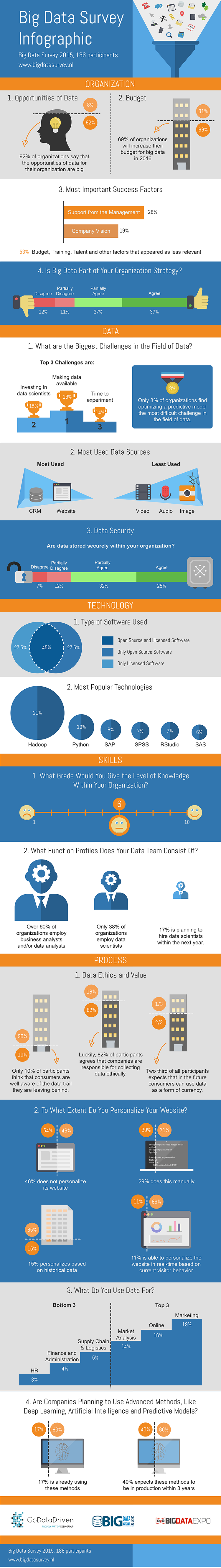 Comprehensive infographic of Big Data Survey by GoDataDriven