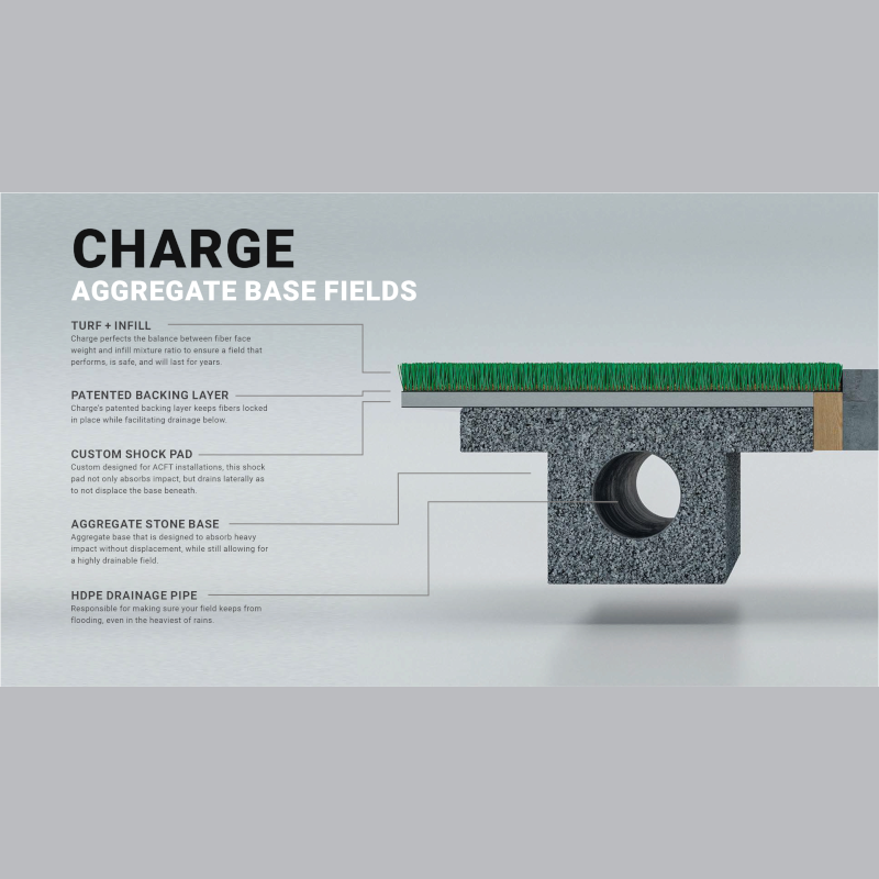 PLAE - Charge - Aggregate Base Turf System