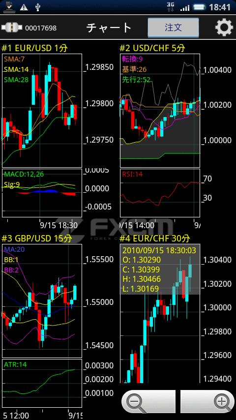 FX TS2 Mobile by FXCM Japan