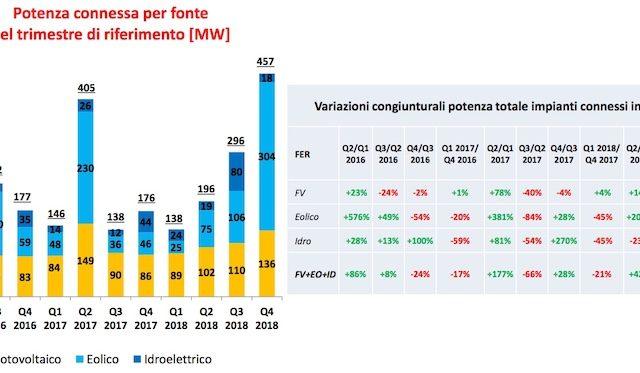 Rinnovabili, le installazioni FER crescono del 28%
