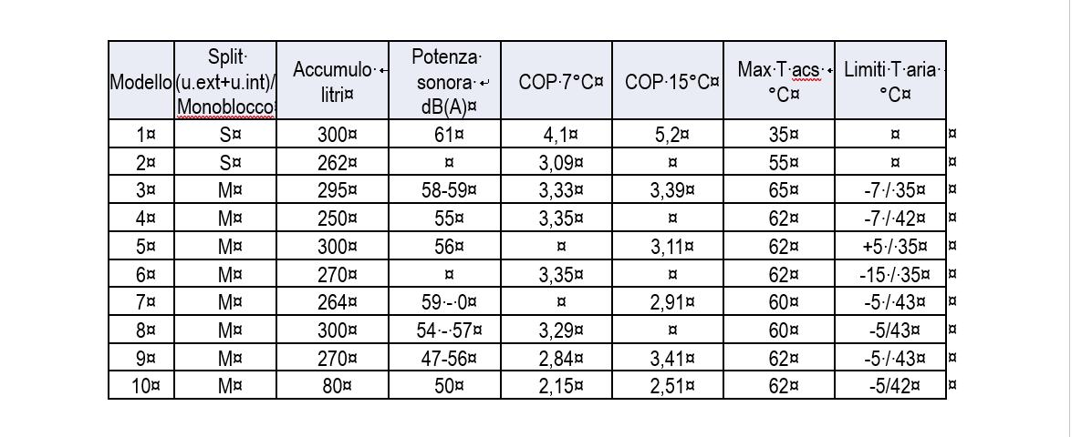 Scaldacqua a pompa di calore: detrazioni, incentivi, etichettatura
