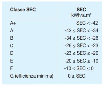 Sistemi VMC: certificazione, norme tecniche, etichettatura