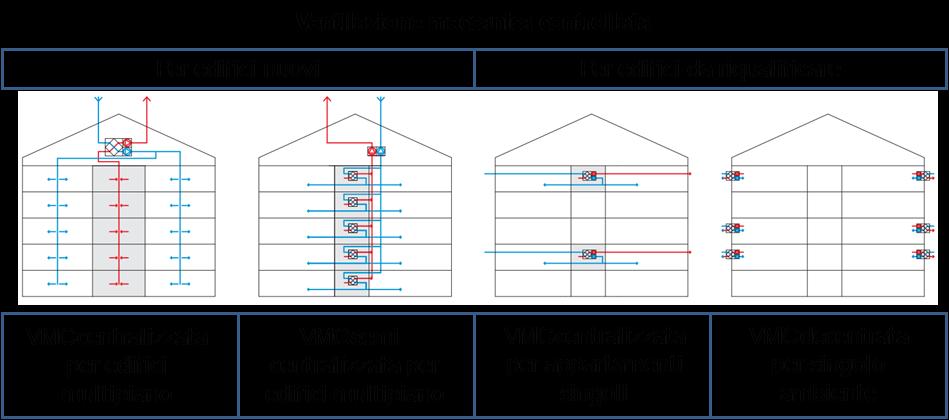 Ventilazione meccanica controllata VMC per gli edifici da riqualificare