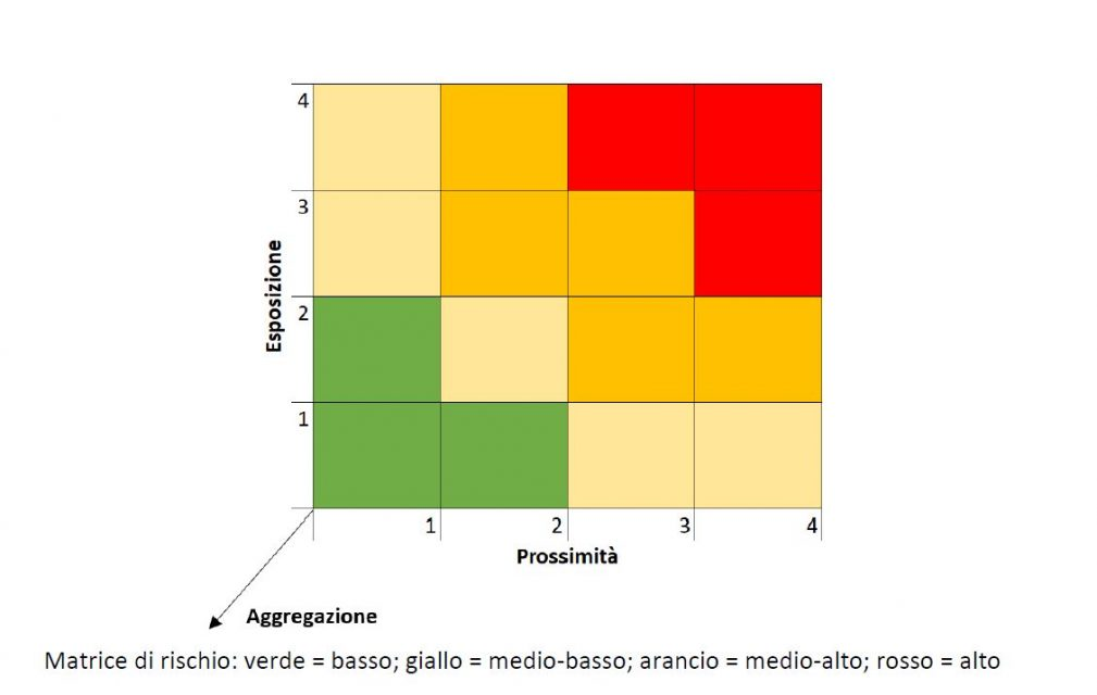 La Fase 2 del Covid-19 secondo le linee guida Inail sulle variabili di rischio