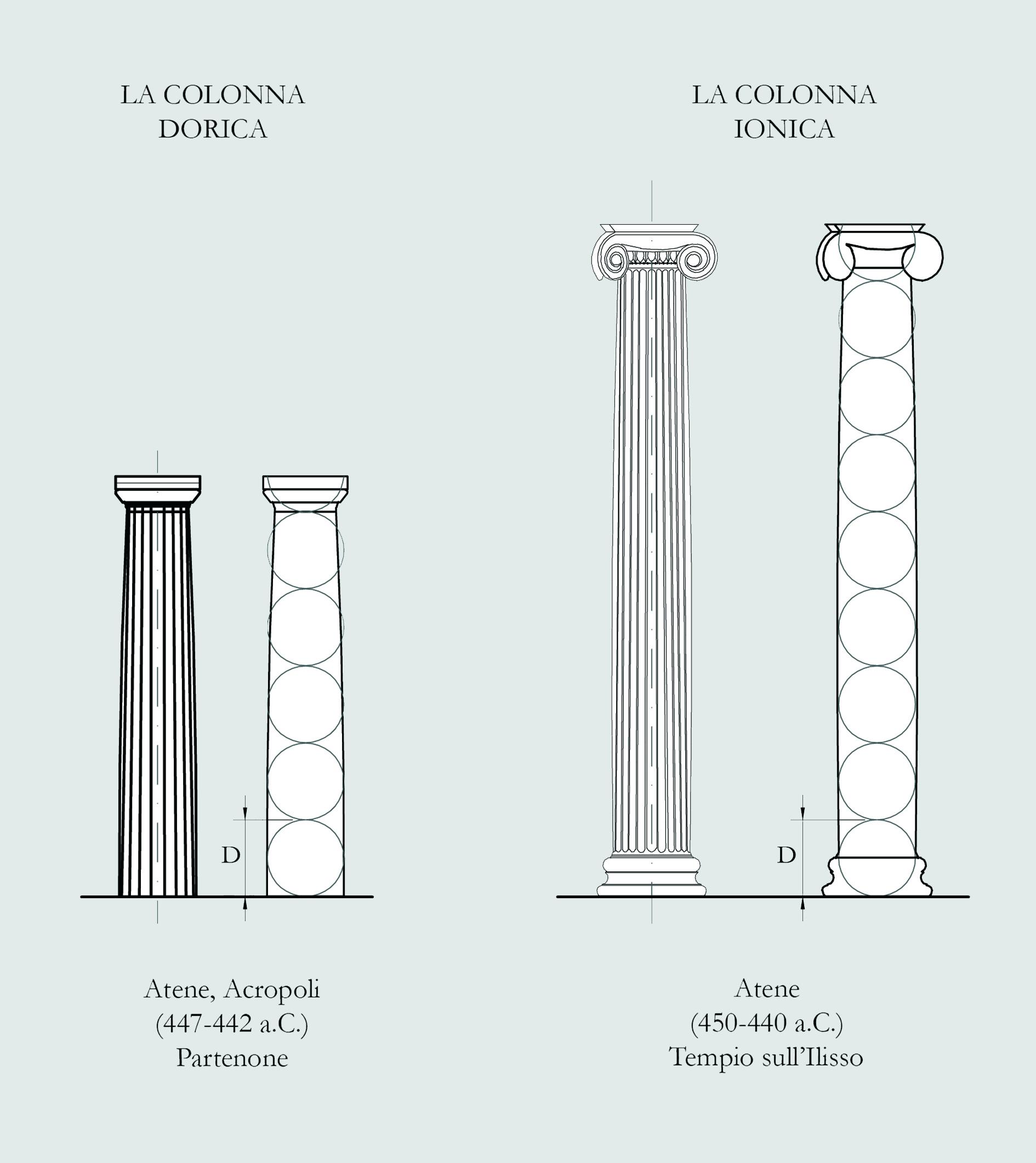 Colonna Costruzioni Definizione E Immagini