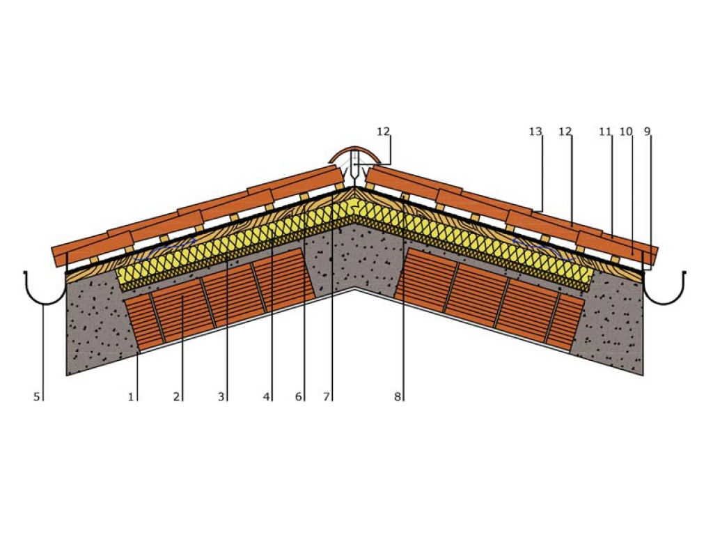 Copertura In Legno Isolata : Coperture inclinate ventilate: struttura e ventaggi teknoring