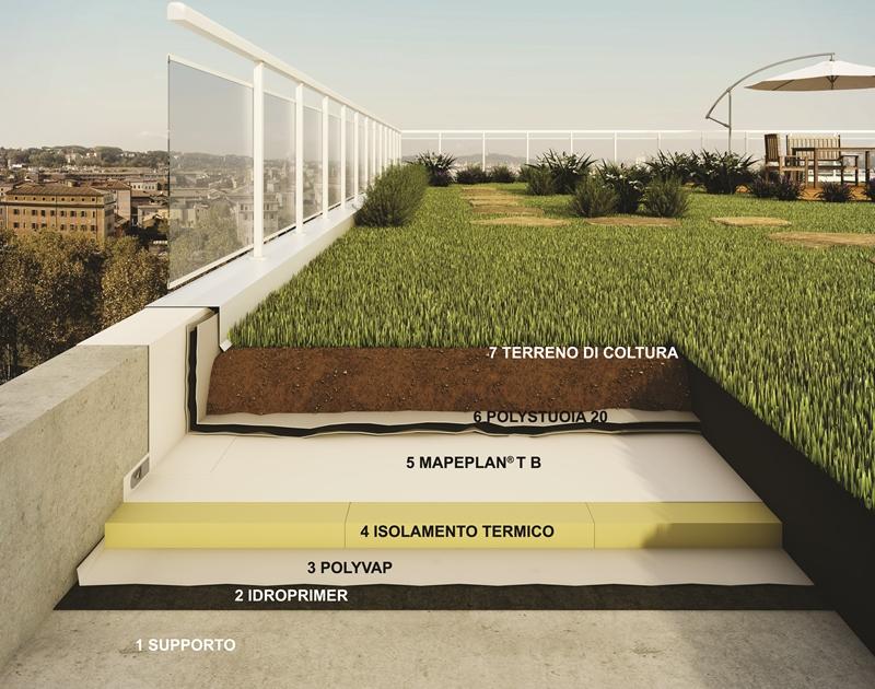 Contro Le Isole Di Calore C è Il Roof Design Dei Sistemi