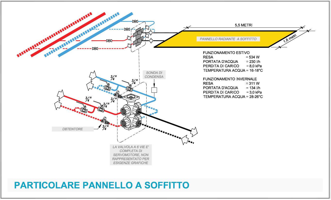 Temperatura Mandata Impianto A Pavimento sistemi radianti a soffitto per gli uffici: tecnica e casi