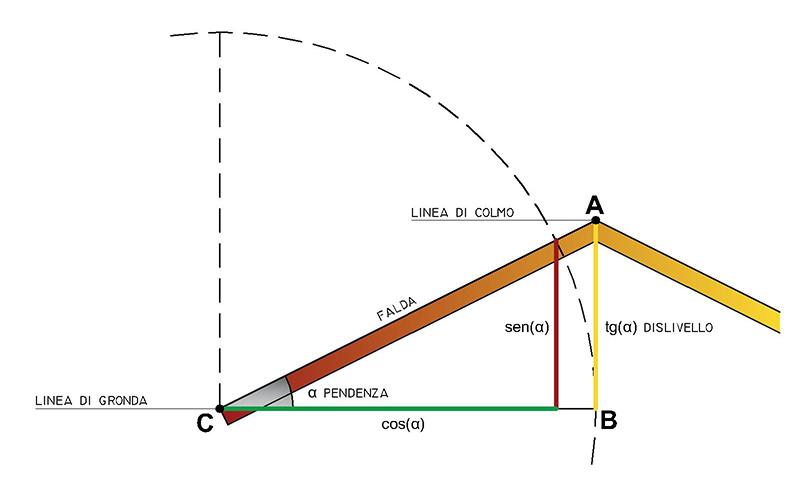 Pendenza Del Tetto Criteri Principali Di Calcolo Teknoring