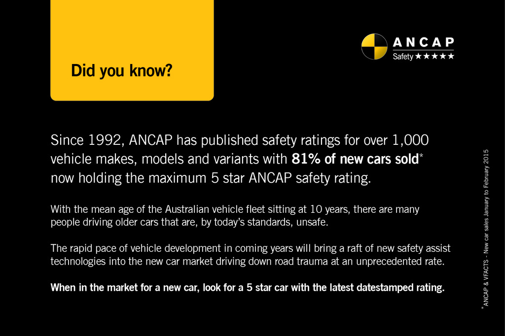 Quick Fact: 81% of new cars sold hold a 5 star ANCAP safety rating