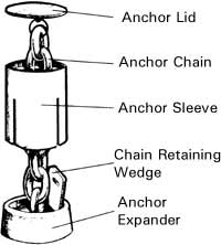 Floor Anchor Parts
