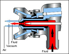 Spray Gun atomization of fluid and nozzle