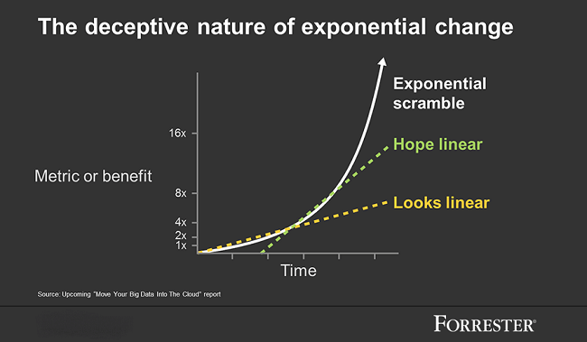 Exponential Change and Unsupervised Learning | Ayasdi