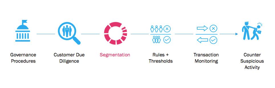 Intelligent Segmentation as the Attack Point for AML | Ayasdi