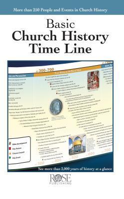 Basic Church History Time Line
