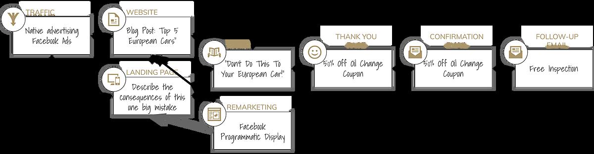 SaaS Marketing Funnel Qualification Diagram