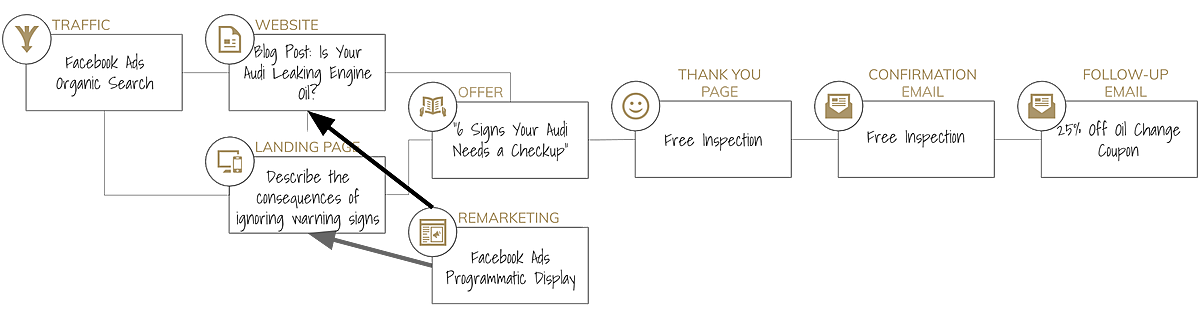 SaaS Marketing Funnel Awareness Diagram