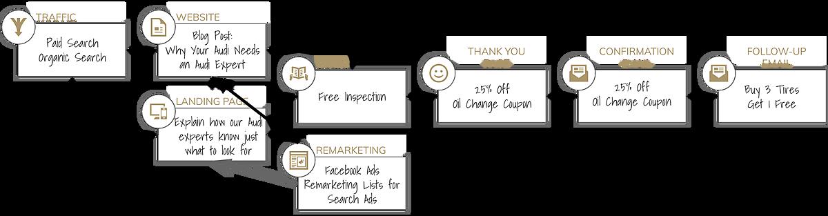 SaaS Marketing Sales Funnel Decision Diagram