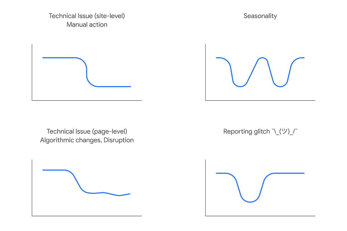 Google Publishes a Post on Analyzing Google Search Traffic Drops