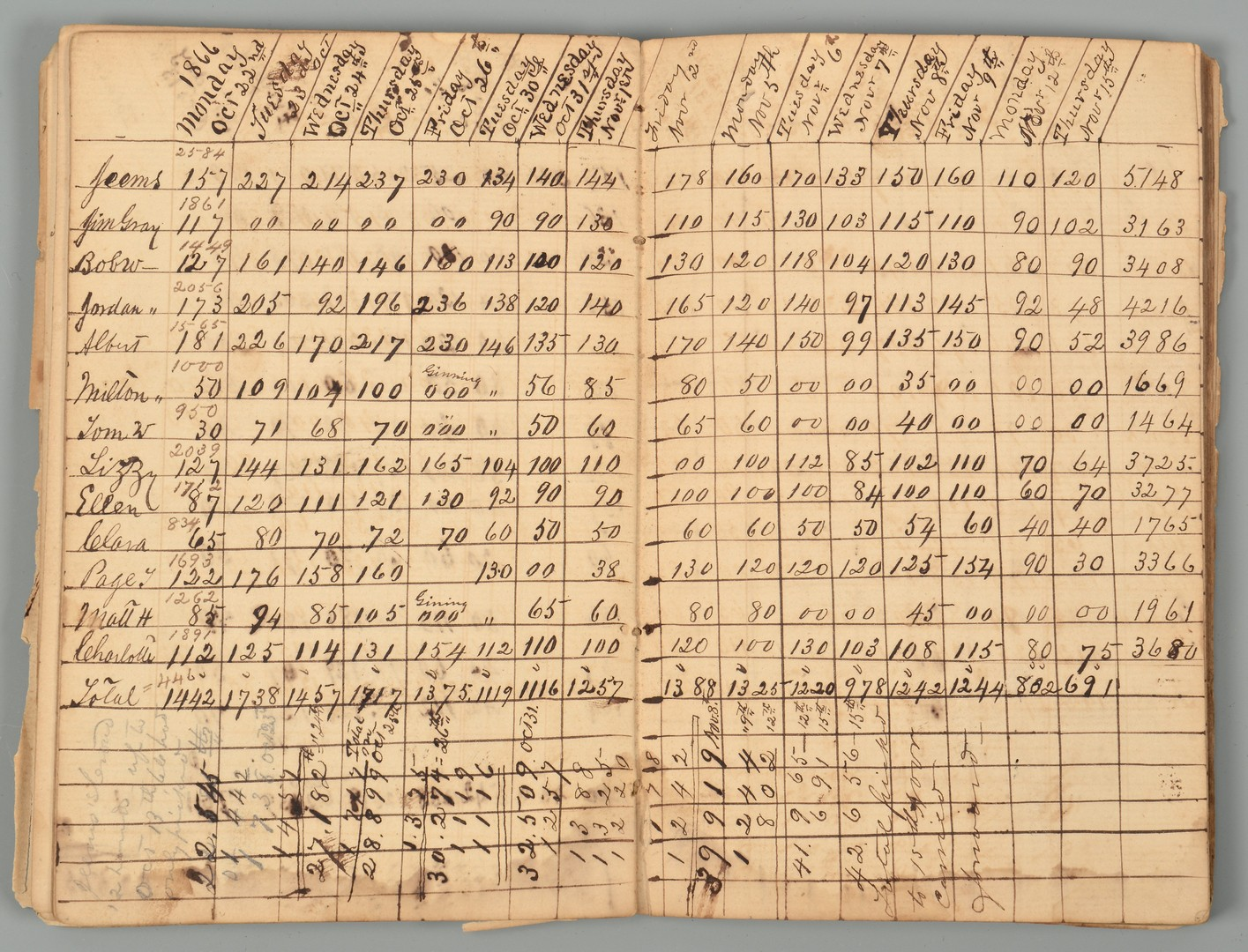 Lot 198: Peter Scales Virginia Document Archive