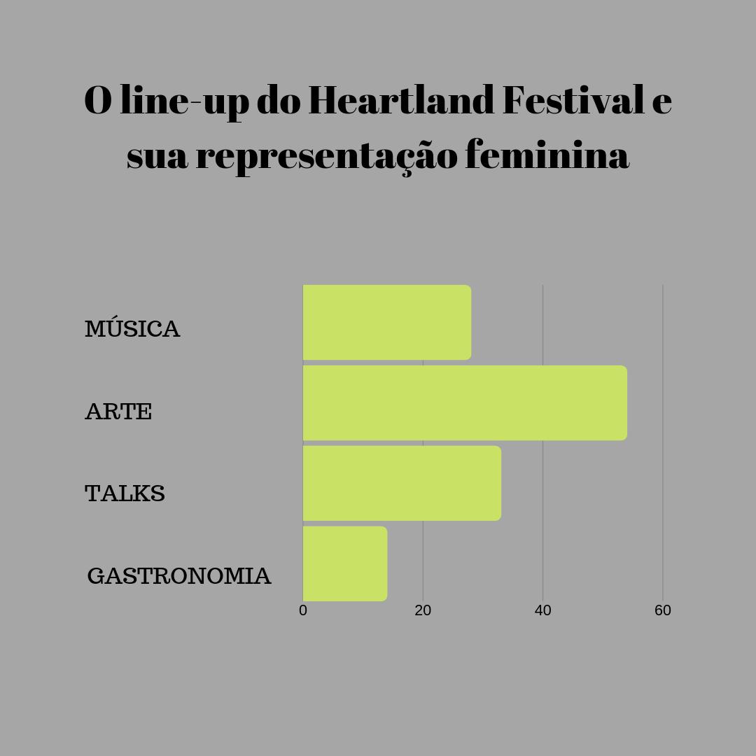 Mulheres no Heartland Festival