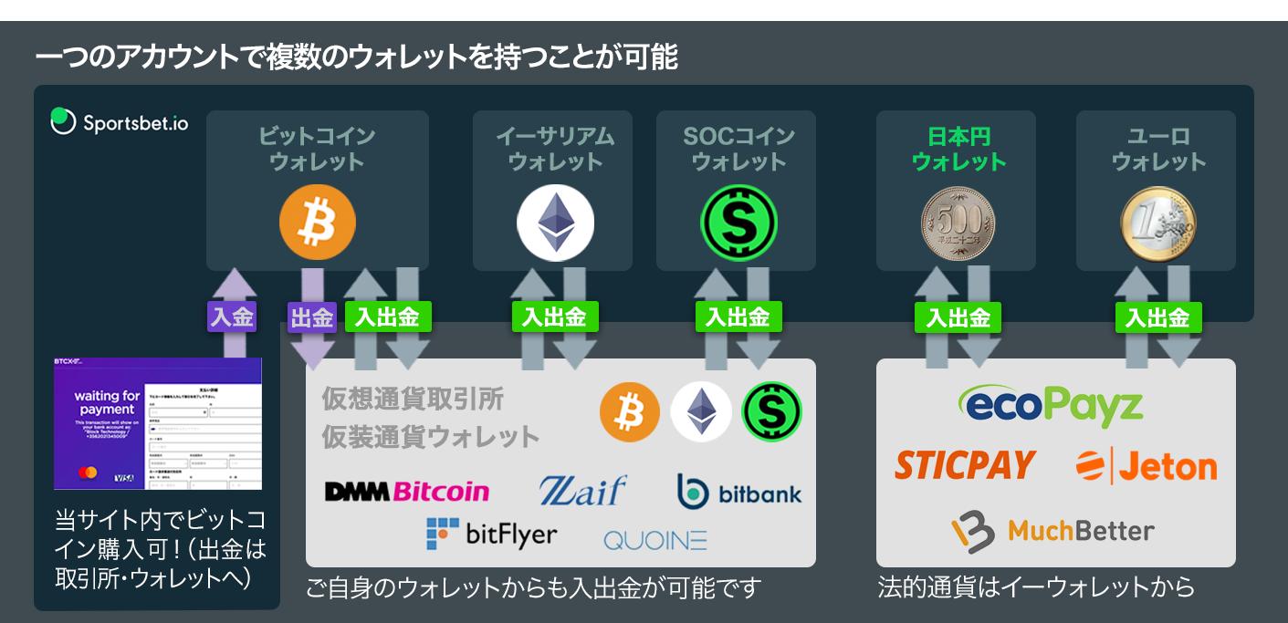 日本で利用可能な入出金方法。ウォレット