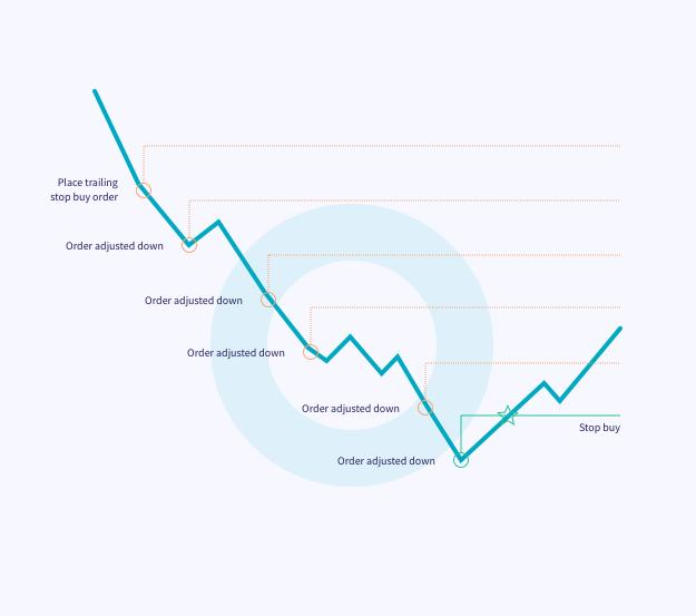 trailing stop buy stop-buy crypto cryptohopper