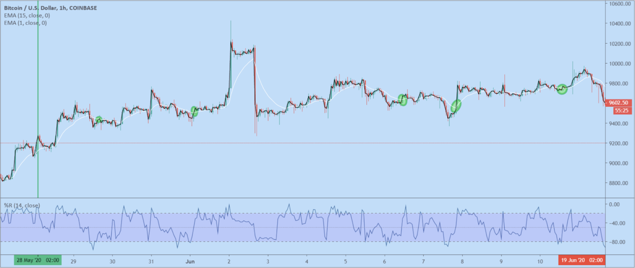TA indicators technical analysis Automated automatic trading bot platform crypto cryptocurrencies Cryptohopper bitcoin ethereum