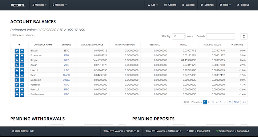 Bittrex exchange pro Automated automatic trading bot platform crypto cryptocurrencies Cryptohopper bitcoin ethereum