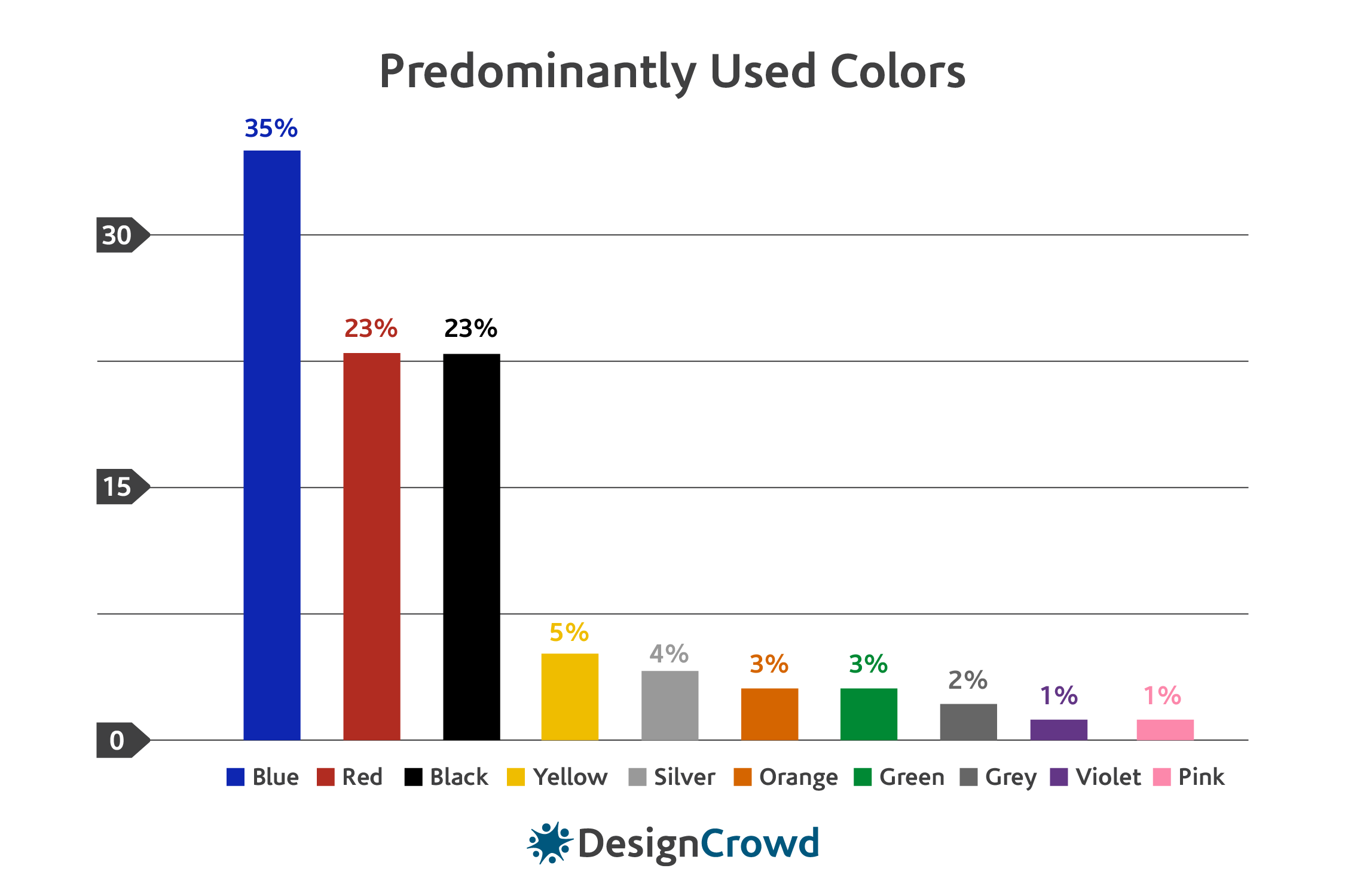 design crowd table of color usage