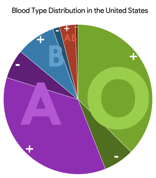 The Most Common Blood Types In The US, Visualized - Digg