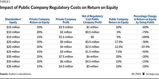 EI_impact of regulatory costs