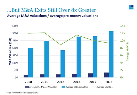 ei_ma-valuations