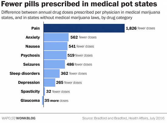 ei_medical-marijuana-chart