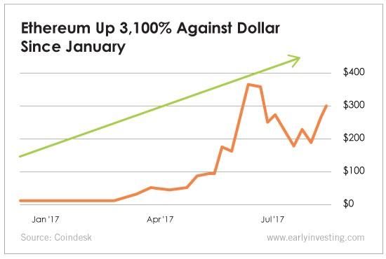 Ethereum Up Vs. Dollar