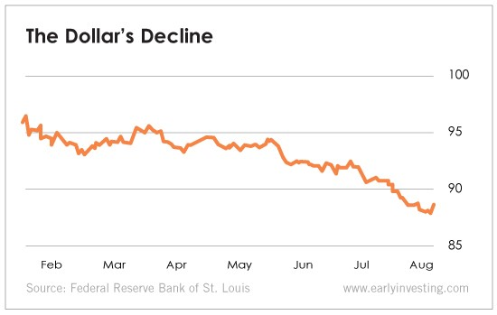 The Dollar's Decline