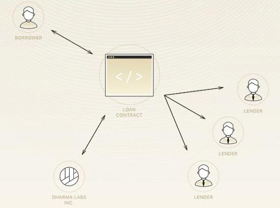 Dharma Lending Blockchain