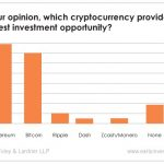 A Foley & Lardner survey of cryptocurrency executives revealed a lot of interesting things about where the crypto industry may be heading... and where things are still murky.
