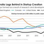 The Australian government has decided to address its lack of startup creation by giving its startups more access to capital in the form of equity crowdfunding.