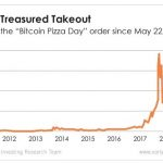 On May 22, 2010, programmer Laszlo Hanyecz paid 10,000 bitcoins for two Papa John's pizzas. Today, those bitcoins would command a very different price.