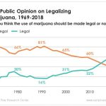 According to a new Pew Research Center survey, a full 62% of Americans say marijuana use should be legalized. This is good news for cannabis investors.