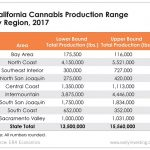 As the California marijuana market continues to grow, certain regions are emerging as the dominant producers.