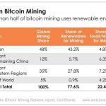 Bitcoin mining gets a lot of flak for its energy consumption, but a new report finds that it's actually more environmentally friendly than you might think.