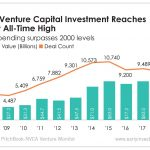 Venture capital spending just hit its highest level since the dot-com era, and it's raising questions about the future of startup funding.