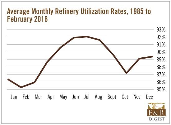 Refinery_Utilization_Rates_1985-Feb2016