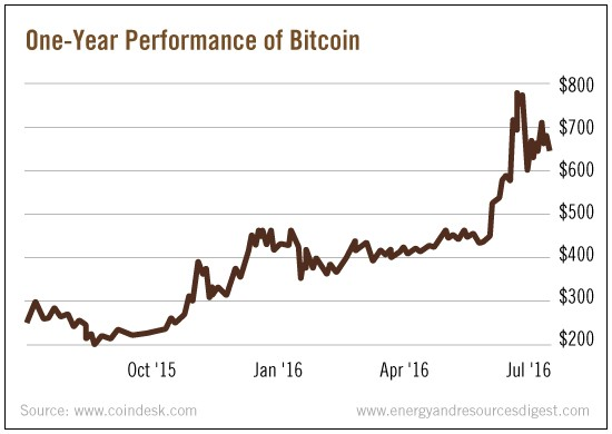 One-Year_Performance_of_Bitcoin