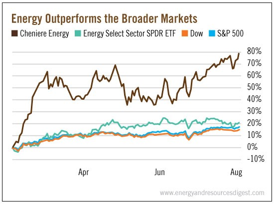Energy_Outperforms_the_Broader_Markets
