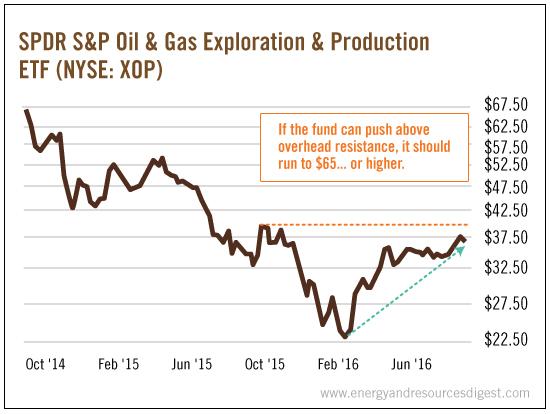 SPDR_SP_Oil_Gas_Exploration_Production1