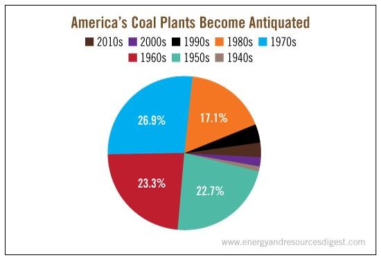 Americas_Coal_Plants_Antiquated